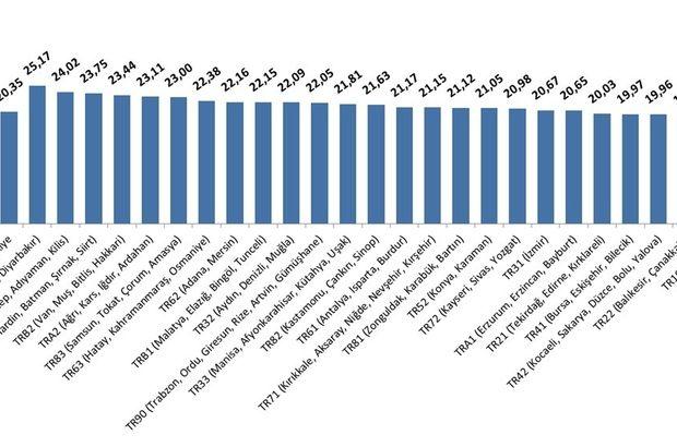 Tüfe Balıkesir ve Çanakkale'de Yüzde 1.44 Arttı